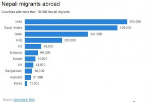 Migrant-world-bank