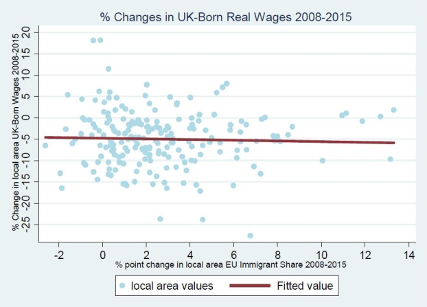 Source: CEP analysis of Labour Force Survey. Wadsworth et al. (2016: 10). Notes: Each dot represents a UK local authority. The solid line is the predicted 'best fit' from a regression of local authority percentage change in wages on the local authority change in share of EU immigrants. These are weighted by the sample population in each area. Slope of this line is -0.08 with standard error of 0.15, statistically insignificantly different from zero.