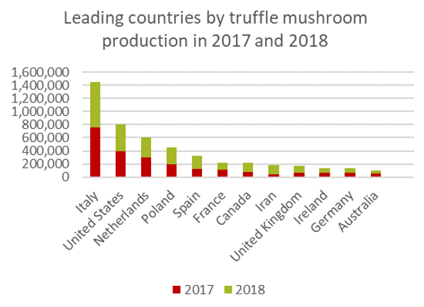 Leading countries by truffle production in 2017 and 2018