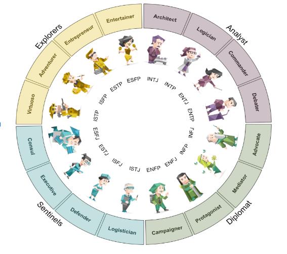 16 personalities wheel