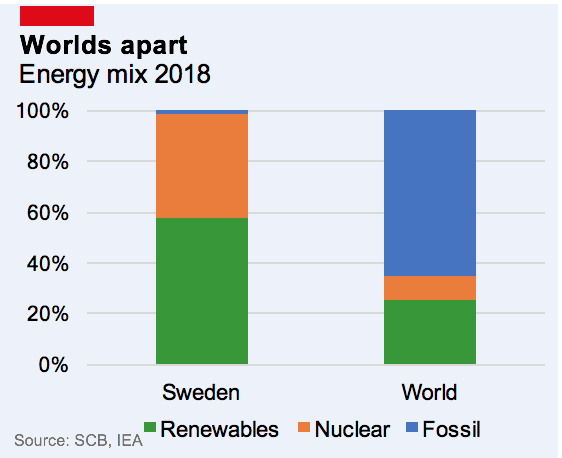 Bar chart showing fossil fuel consumption in Sweden vs the rest of the world.