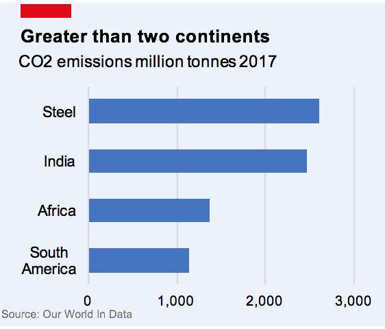 Graph showing the CO2 emissions of the steel industry.