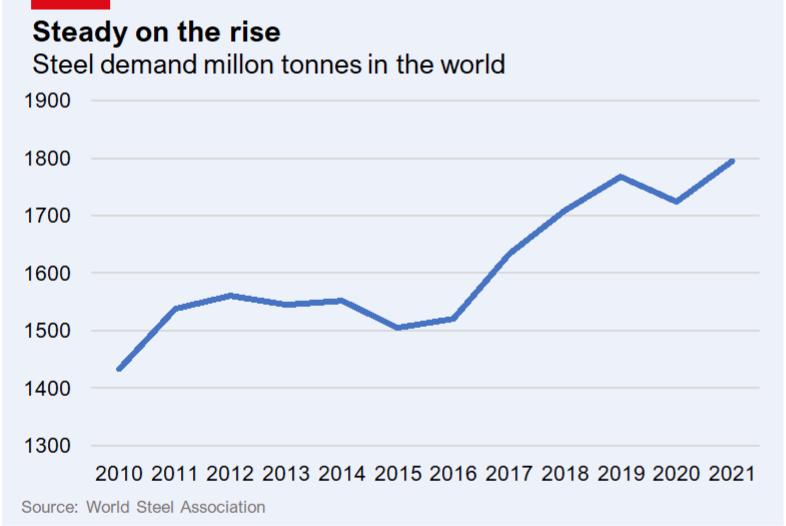 Line graph showing rising global steel demand.