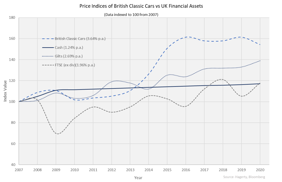 Graph showing price indices of UK classic cars
