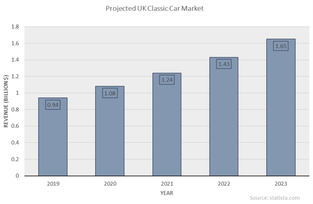 Graph showing projected UK classic car market