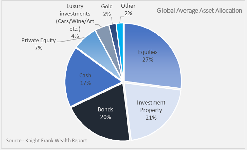 Pie chart showing global average asset allocation.