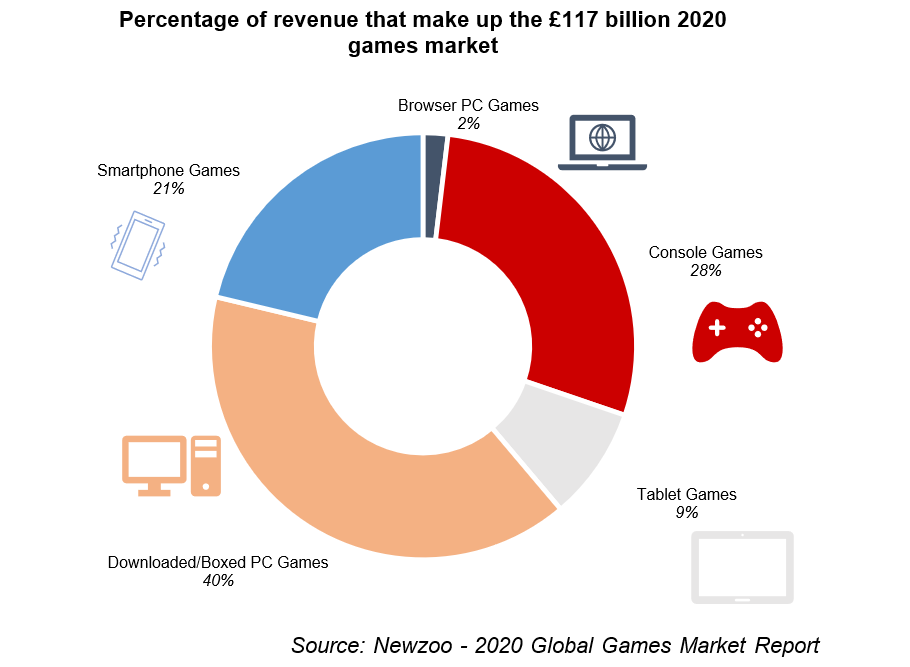 Chart showing the percentage of revenue that makes up the £117 million games market