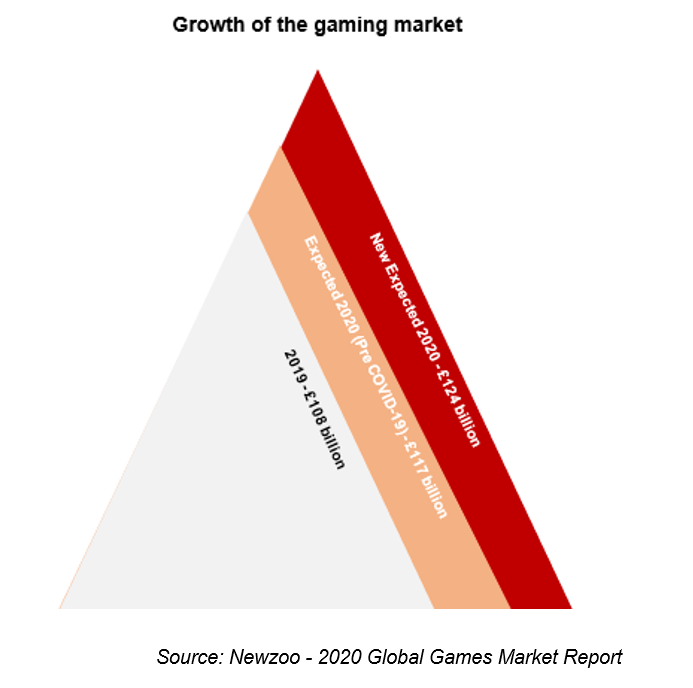 Chart showing the growth of the gaming market.