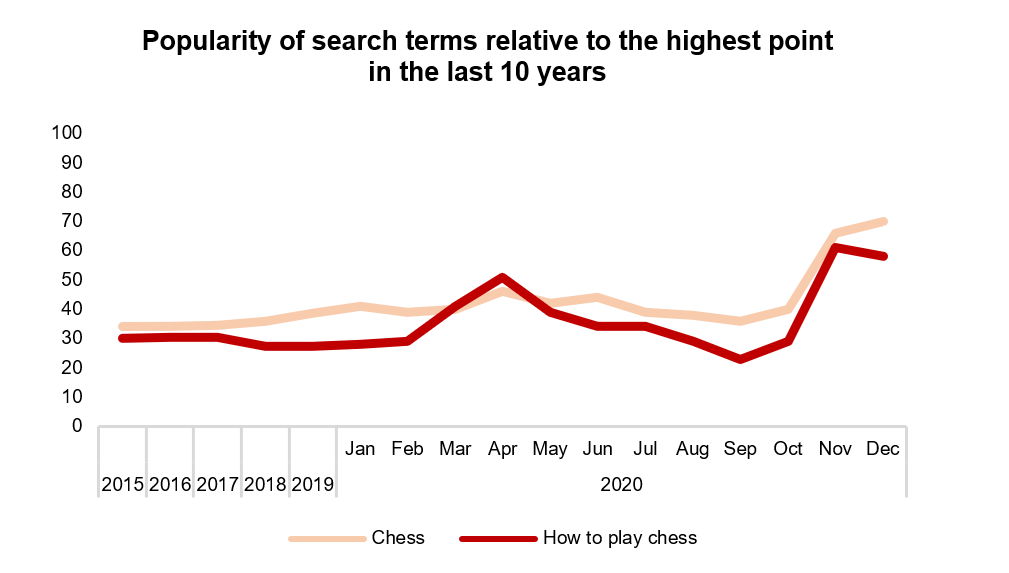 Chart showing the popularity of Chess search terms.