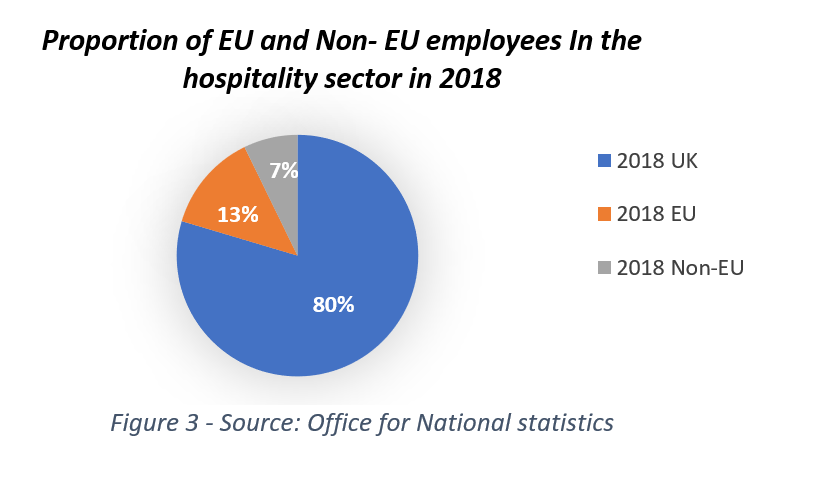 Graph showing percentage of EU employees in the UK hospitality sector