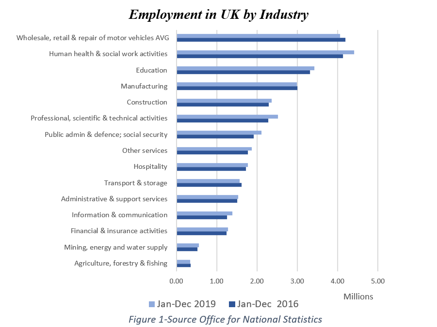 Graph showing employment in the UK by industry