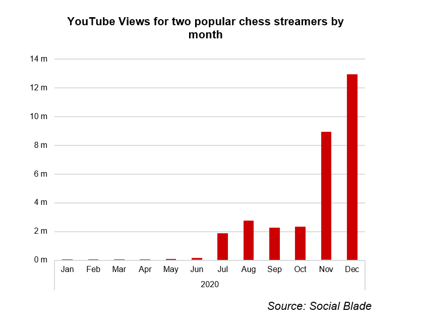 Chart showing YouTube views for popular chess streamers.