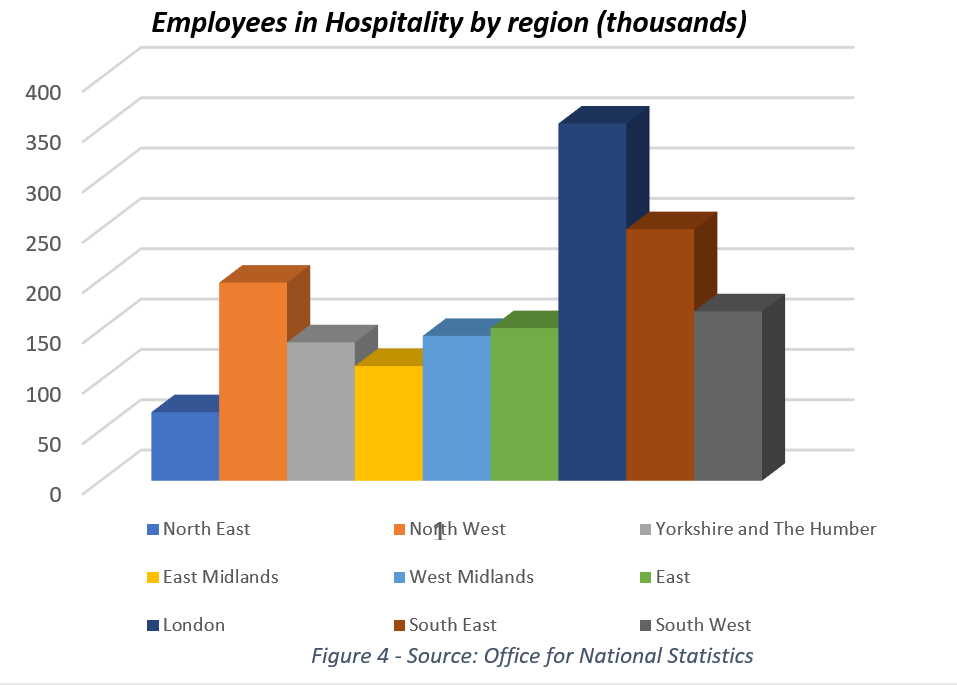 Graph showing UK employees in hospitality by region.