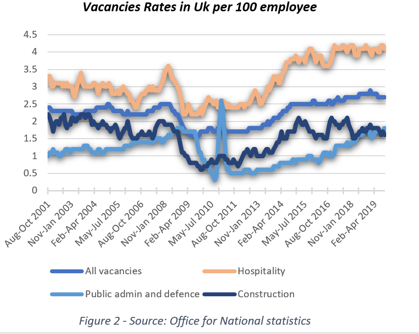Graph showing vacancy rate in the UK