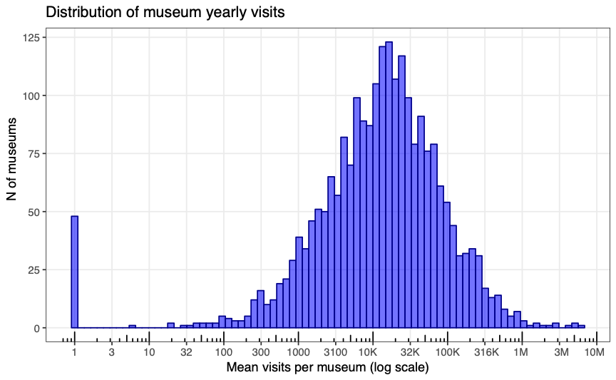 Figure 1- Distribution of Museum Yearly Visits