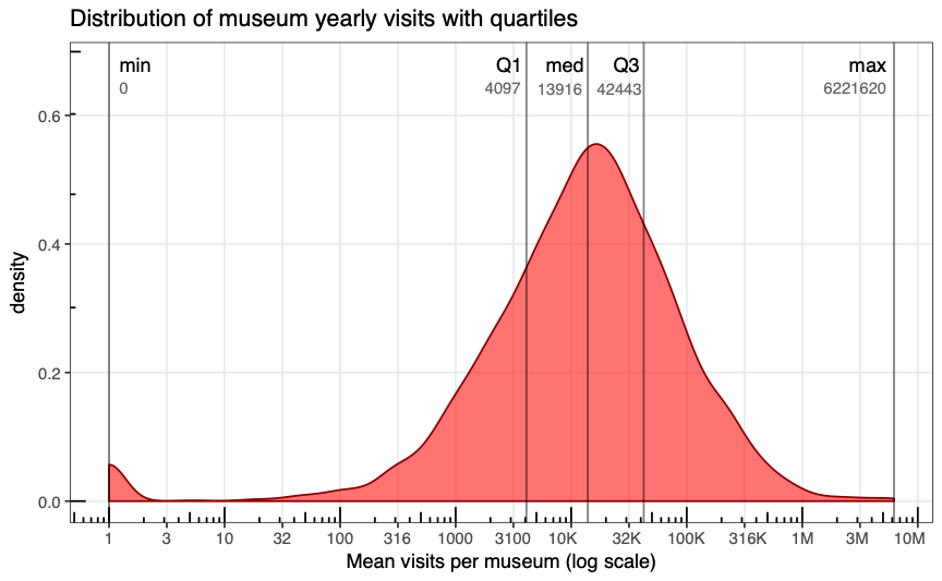 Figure 2 - Distribution of Museum Yearly Visits with Quartiles